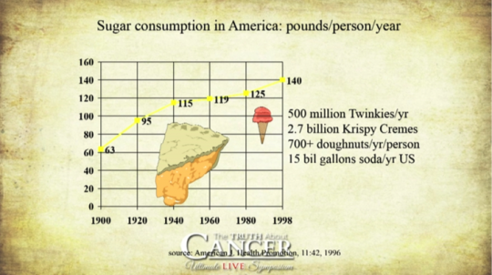 Sugar Consumption Chart