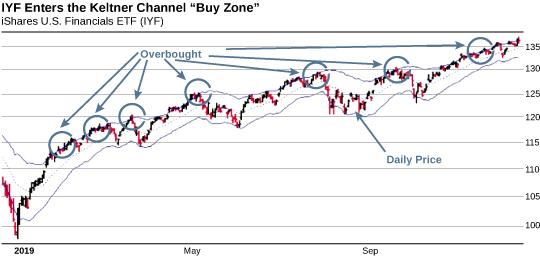 BUY ZONE chart