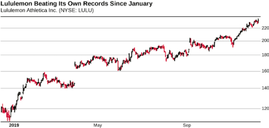 Lululemon Beating its Own Records Since January